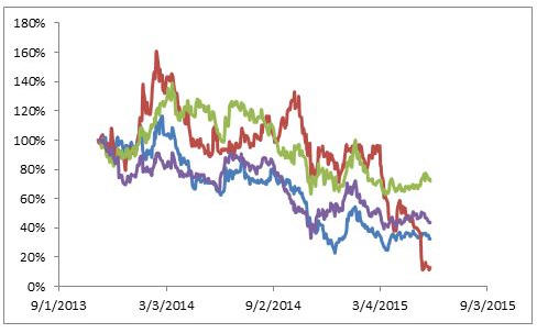 Stealth Rall for select gold stocks to continue - Steve Todoruk - graph2
