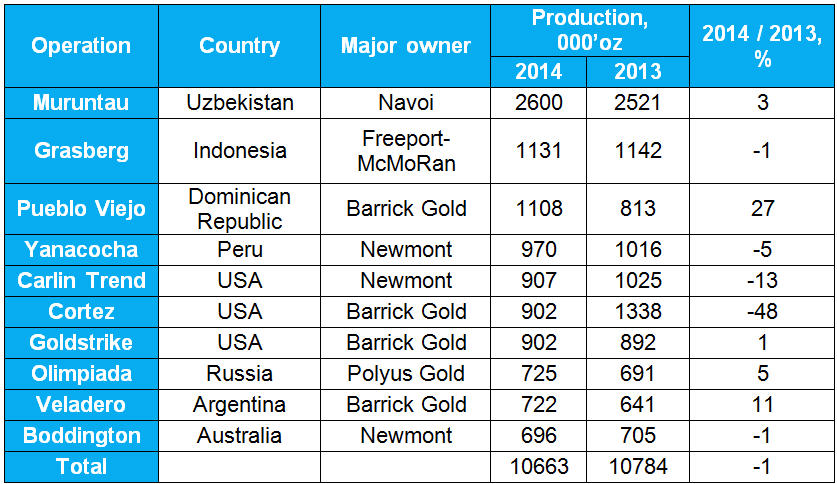 The world's top 10 gold operations - table