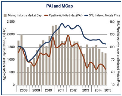 This is what the mining market looked like in Q1 - PAI and MCap