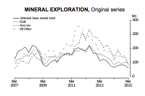 Mining exploration spending in Australia hits decade-low