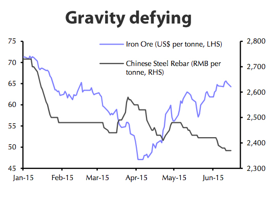 Iron ore price rally just gave miners 'false hope'