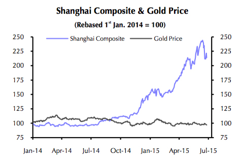 Nervous Chinese investors dive back into gold