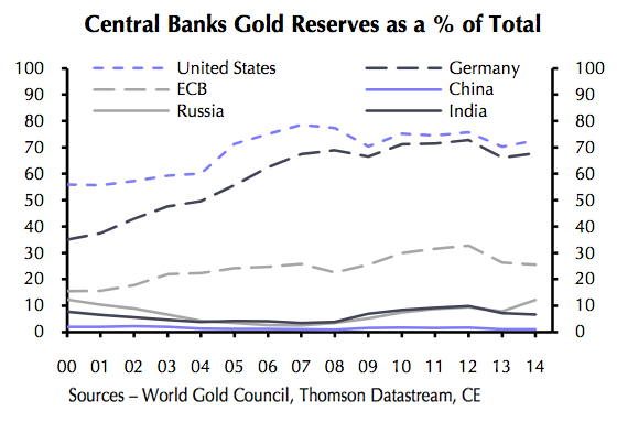 Gold and forex reserves