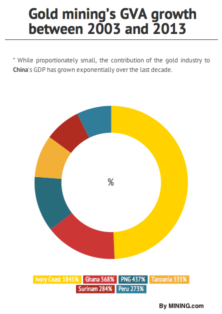 Gold mining still most significant source of income in Africa, Asia — WGC