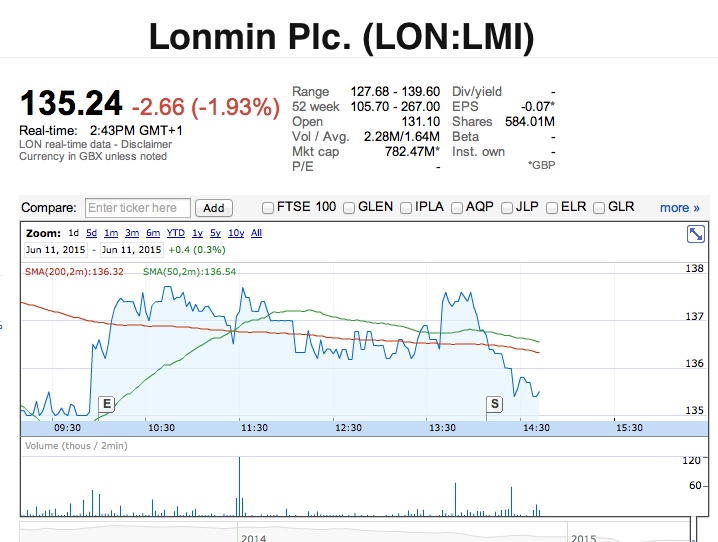 Lonmin shares collapse as Glencore completes stake divestment