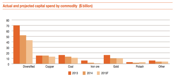 Mining industry inertia will come at a price