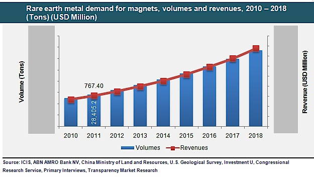 Chile may be China's next competitor in the rare earths market