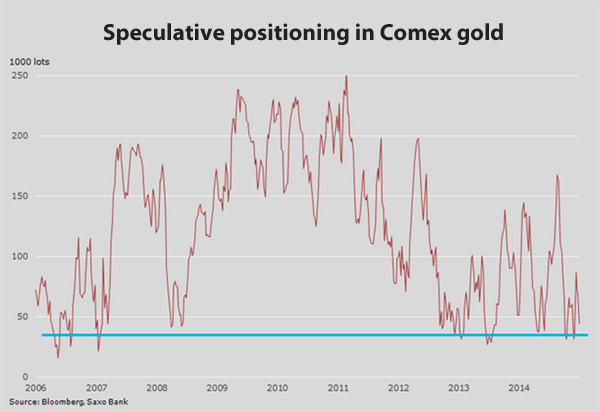 Gold price: Hedge funds scramble to cover 233 tonnes