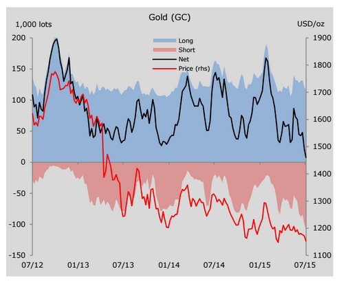 Gold price falls to within sight of 5-year low