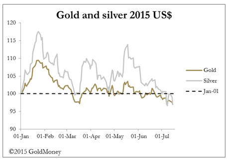Extremes become more extreme - Gold and silver 2025 US Dollar