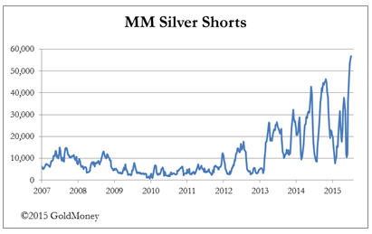 Extremes become more extreme - MM Silver Shorts