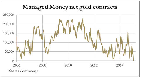 Extremes become more extreme - Managed money net gold contracts