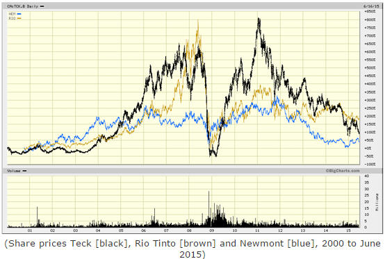 Pat II - Graph Share prices Teck, Rio Tinto, and Newmong 2000 - to June 2015