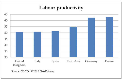 Productivity misconceptions - labour productivity graph