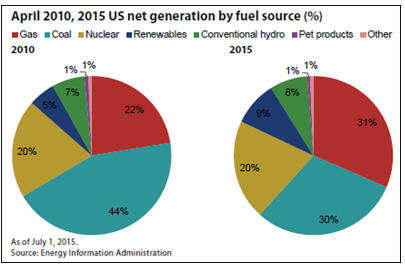 SNL Energy's latest coal forecast - April 2010, 2015 US net generation by fuel source percentage