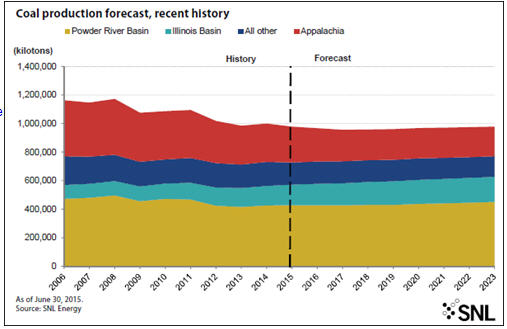 SNL Energy's latest coal forecast - coal production forecast, recent history