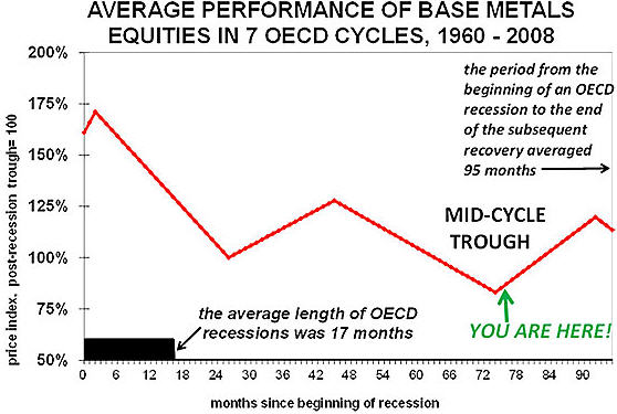 Salman Partners - Average performance of base metals equities in 7 OECD Cycles, 1960-2008