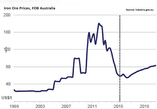 Salman Partners - Iron Ore Prices, FOB Australia