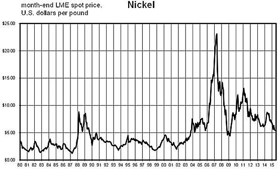 Salman Partners - Nickel graph