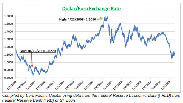 The Euro Isn T Dead Dollar Exchange Rate Graph