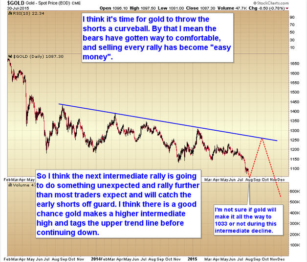 Today's charts of the day - Gold - Spot Price
