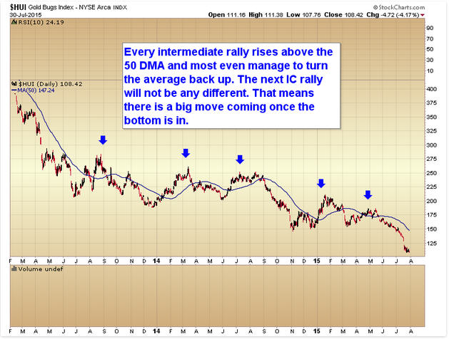 Today's charts of the day - HUI Gold Bugs Index
