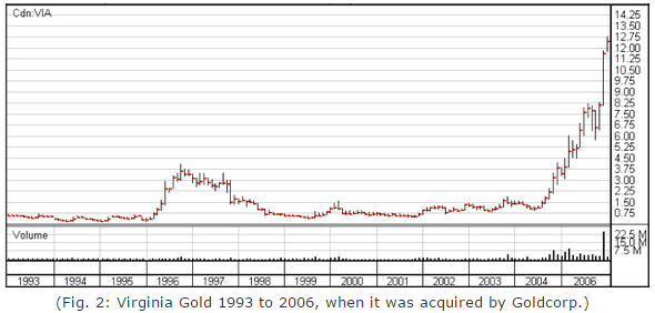 Virginia Gold 1993 to 2006 when it was acquired by Goldcorp