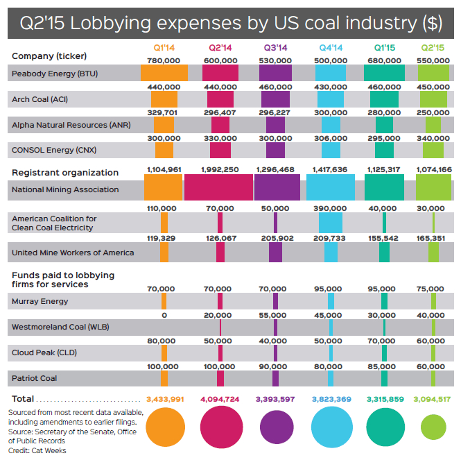 CHART: Coal lobbying expenses collapse