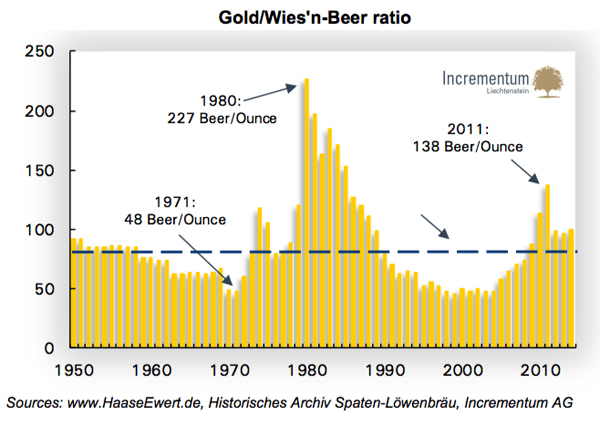 This 65-year beer vs gold price chart is the only one you need