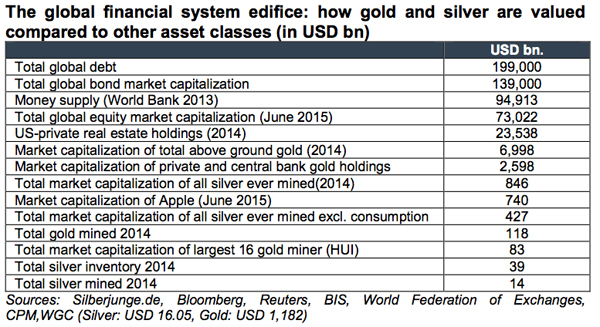 GRAPHS: Gold's ever shrinking role in world financial system