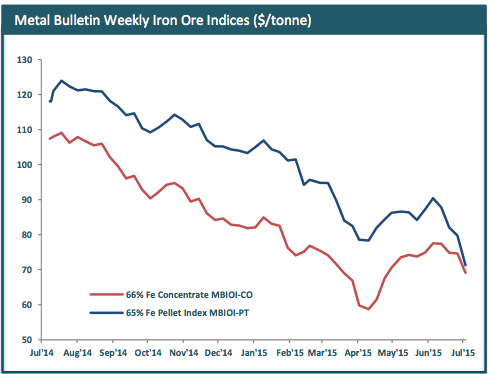 Iron ore drops to four-month low