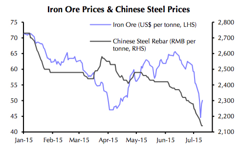 Shrinking Chinese steel market will drag down iron ore price