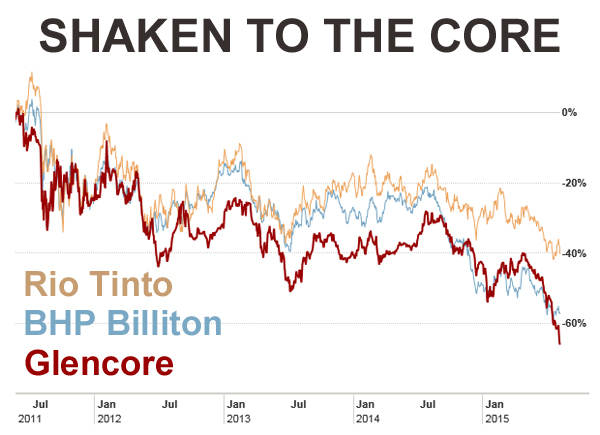 Is Glencore about to dump $16 billion of stockpiles?