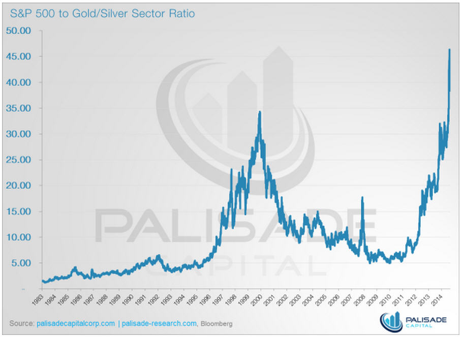 Infographic - S&P 500 to Gold-Silver Sector Ratio