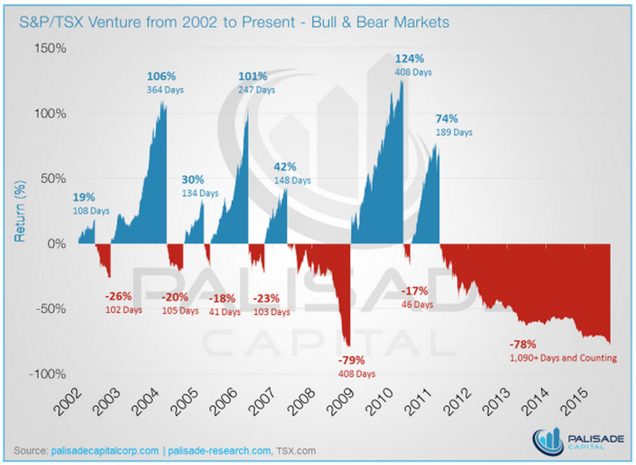 Infographic - S&P-TSX Venture from 2002 to Present - Bull & Bear Markets