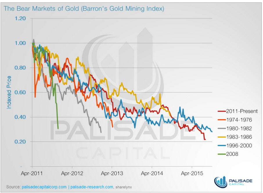 Infographic - The Bear Markets of Gold (Barron's Gold Mining Index)