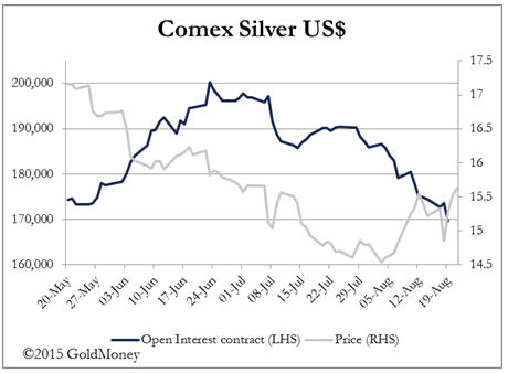 Risk on - Comex Silver US$