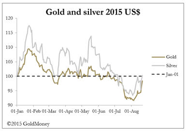 Risk on - gold and silver 2015 US$