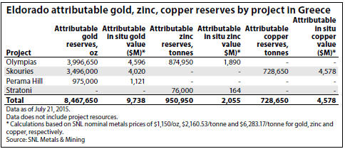 SNL Eldorado attributable gold, zinc, copper reserves by project in Greece