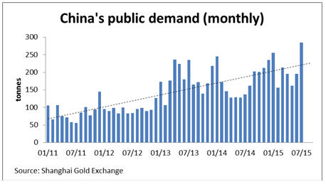 Silver sold, then squeezed - China's public demand (monthly)