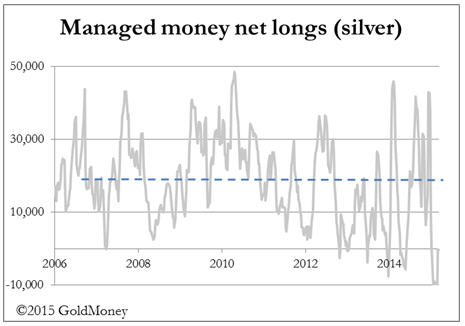 Silver sold, then squeezed - Managed money net longs (silver) graph