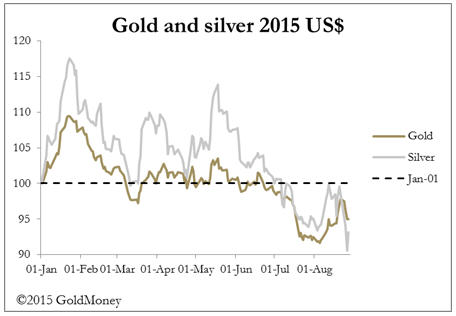 Silver sold, then squeezed - gold and silver 2015 US$ graph