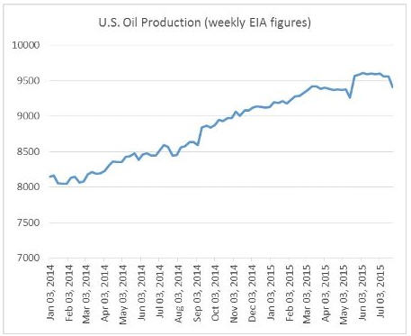 U.S. Oil Production (weekly EIA figures) - graph