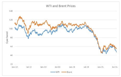 WTI and Brent Prices - graph