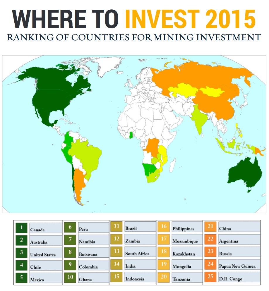 Canada, Australia, US, Chile and Mexico, the top destinations for mining investors