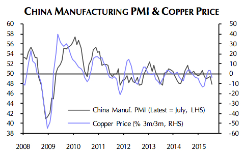 Copper price: China fears overdone
