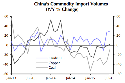Dr Copper is making way too much of China devaluation