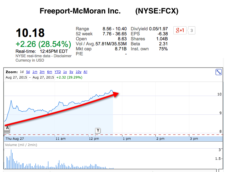 Freeport-McMoRan cuts spending, production and jobs: shares soar