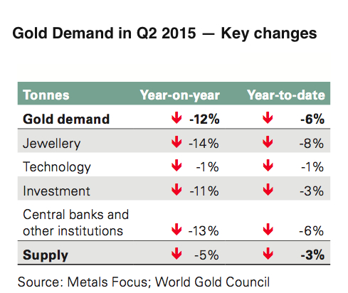 Global gold demand hits six-year-low as China, India buy less