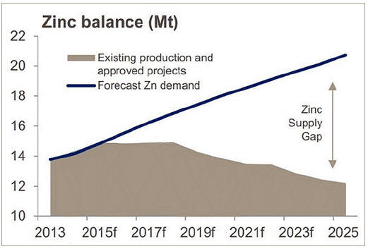 A stealth bull market coming for a particular metal and one way to play it - photo.jpg - zinc balance graph